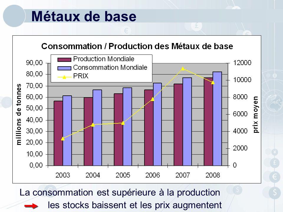 Métaux de base La consommation est supérieure à la production les stocks baissent et les prix augmentent