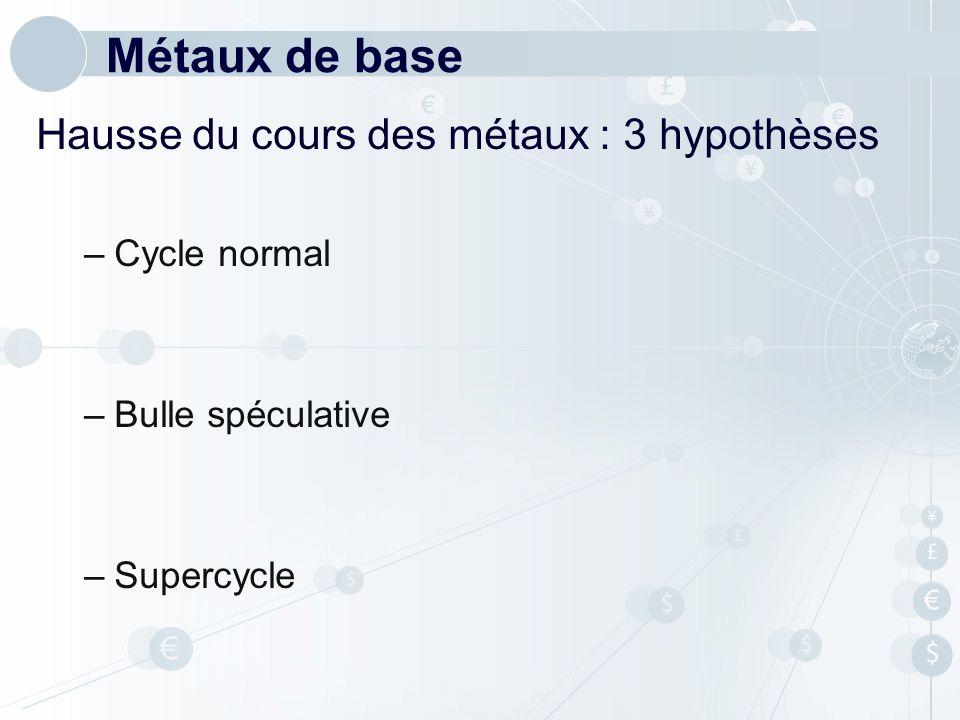 Hausse du cours des métaux : 3 hypothèses –Cycle normal –Bulle spéculative –Supercycle Métaux de base