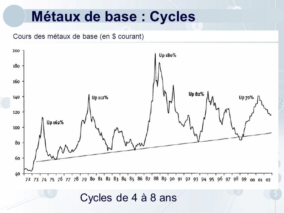 Métaux de base : Cycles Cours des métaux de base (en $ courant) Cycles de 4 à 8 ans