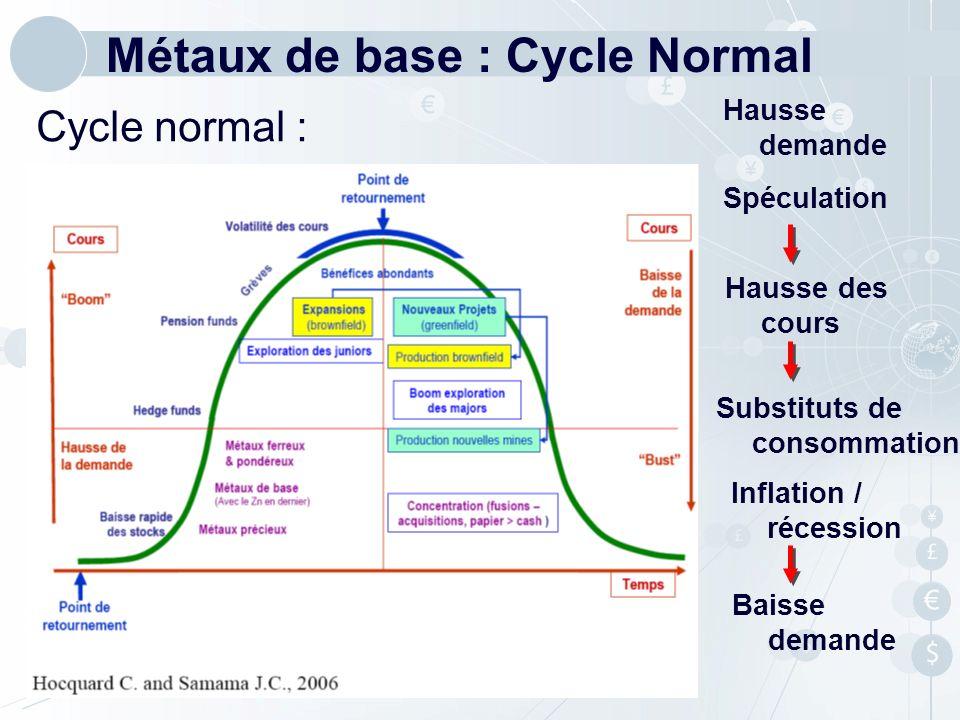 Cycle normal : Métaux de base : Cycle Normal Spéculation Hausse demande Hausse des cours Baisse demande Substituts de consommation Inflation / récessi