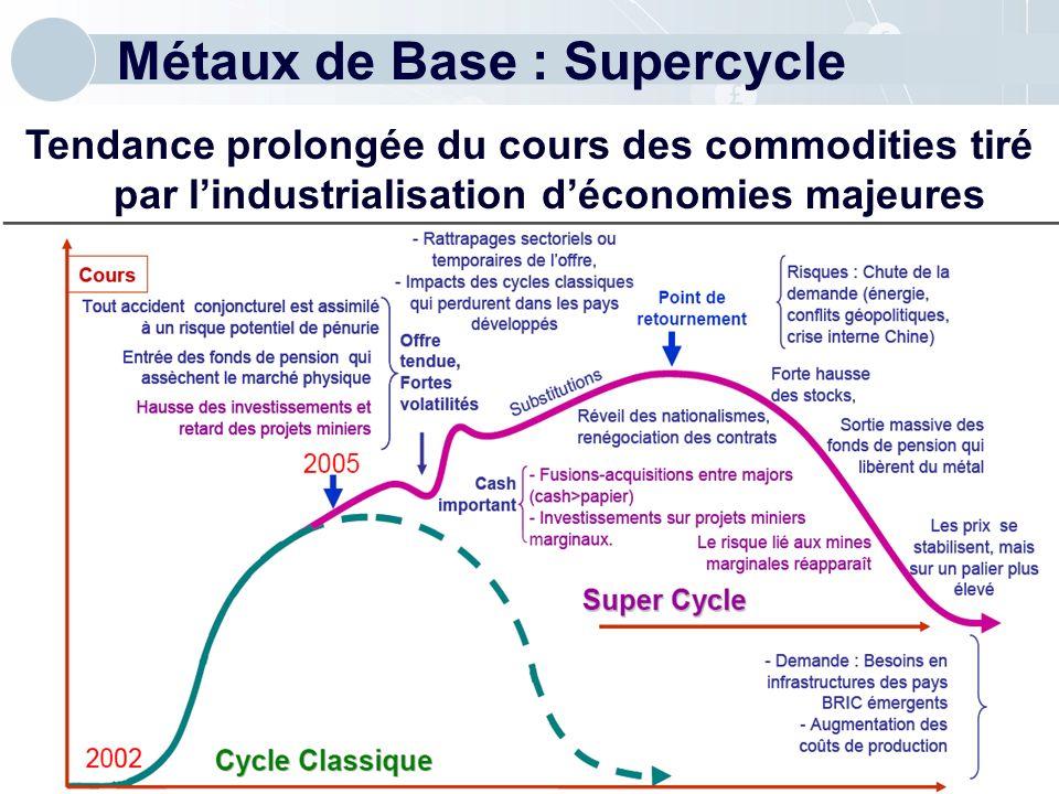 Métaux de Base : Supercycle Tendance prolongée du cours des commodities tiré par lindustrialisation déconomies majeures