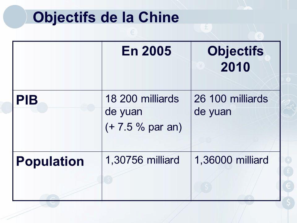 Objectifs de la Chine En 2005Objectifs 2010 PIB 18 200 milliards de yuan (+ 7.5 % par an) 26 100 milliards de yuan Population 1,30756 milliard1,36000