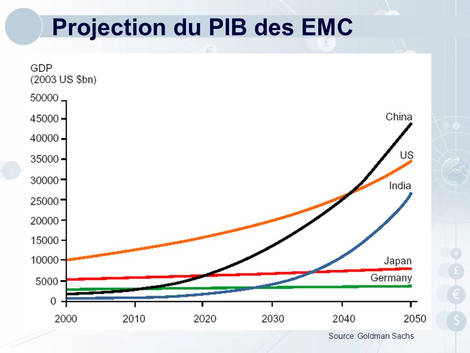 Projection du PIB des EMC Source: Goldman Sachs