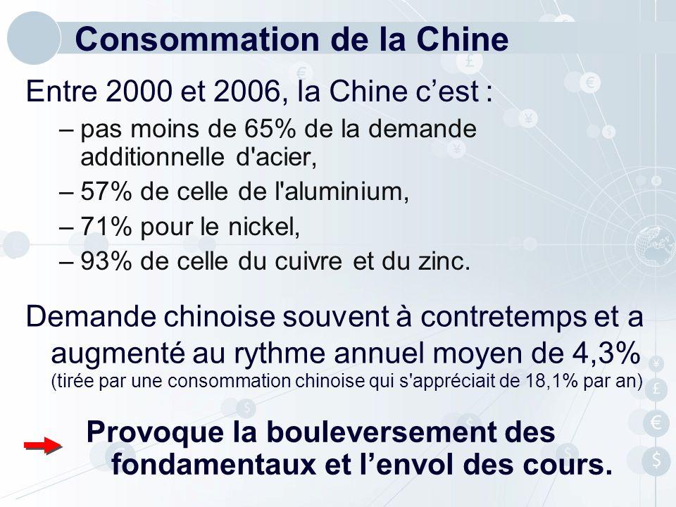 Consommation de la Chine Entre 2000 et 2006, la Chine cest : –pas moins de 65% de la demande additionnelle d'acier, –57% de celle de l'aluminium, –71%