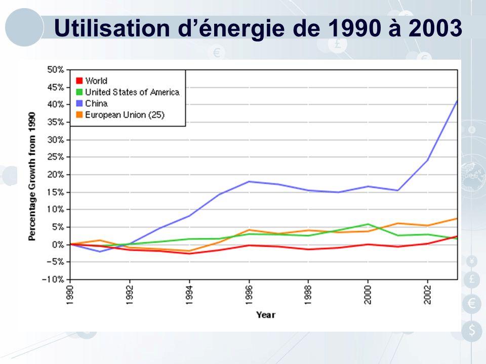 Utilisation dénergie de 1990 à 2003