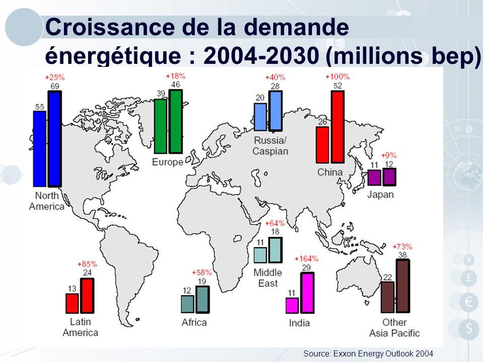 Croissance de la demande énergétique : 2004-2030 (millions bep) Source: Exxon Energy Outlook 2004