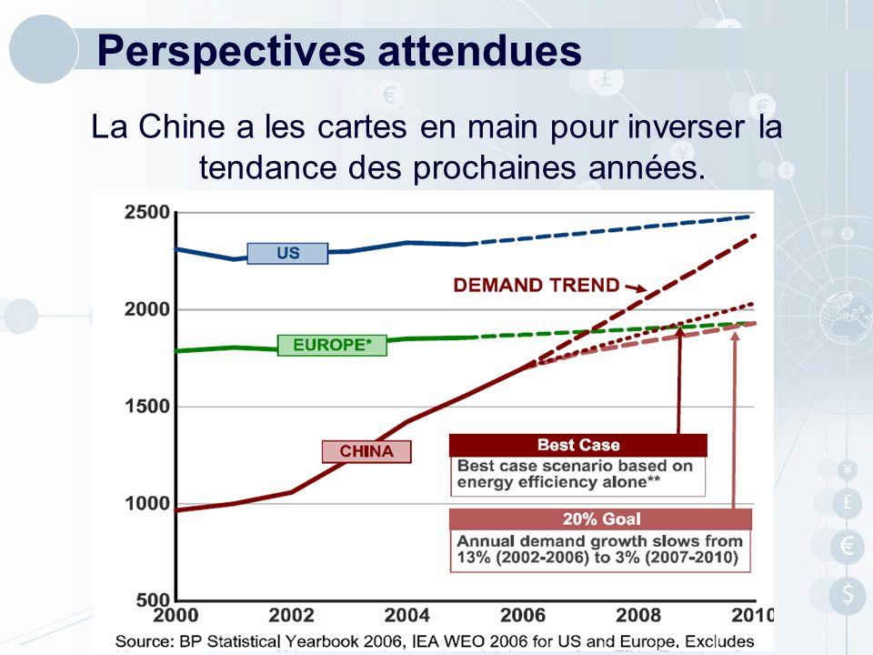 Perspectives attendues La Chine a les cartes en main pour inverser la tendance des prochaines années.