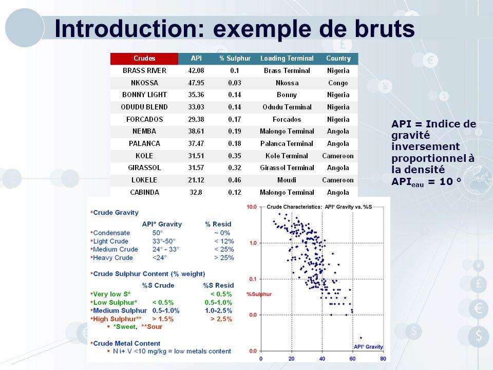 API = Indice de gravité inversement proportionnel à la densité API eau = 10 ° Introduction: exemple de bruts