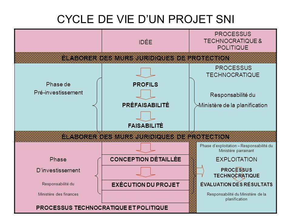 CYCLE DE VIE DUN PROJET SNI IDÉE PROCESSUS TECHNOCRATIQUE & POLITIQUE ÉLABORER DES MURS JURIDIQUES DE PROTECTION Phase de Pré-investissement PROCESSUS TECHNOCRATIQUE PROFILS Responsabilité du PRÉFAISABILITÉMinistère de la planification FAISABILITÉ ÉLABORER DES MURS JURIDIQUES DE PROTECTION Phase dexploitation – Responsabilité du Ministère parrainant PhaseCONCEPTION DÉTAILLÉEEXPLOITATION Dinvestissement PROCESSUS TECHNOCRATIQUE Responsabilité du EXÉCUTION DU PROJET ÉVALUATION DES RÉSULTATS Ministère des financesResponsabilité du Ministère de la planification PROCESSUS TECHNOCRATIQUE ET POLITIQUE