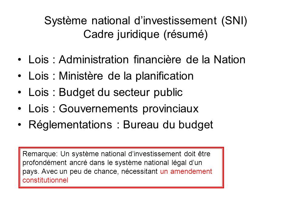 Système national dinvestissement (SNI) Cadre juridique (résumé) Lois : Administration financière de la Nation Lois : Ministère de la planification Loi