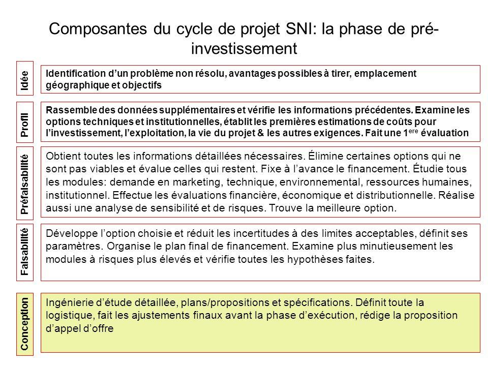 Composantes du cycle de projet SNI: la phase de pré- investissement Idée Identification dun problème non résolu, avantages possibles à tirer, emplacement géographique et objectifs Rassemble des données supplémentaires et vérifie les informations précédentes.