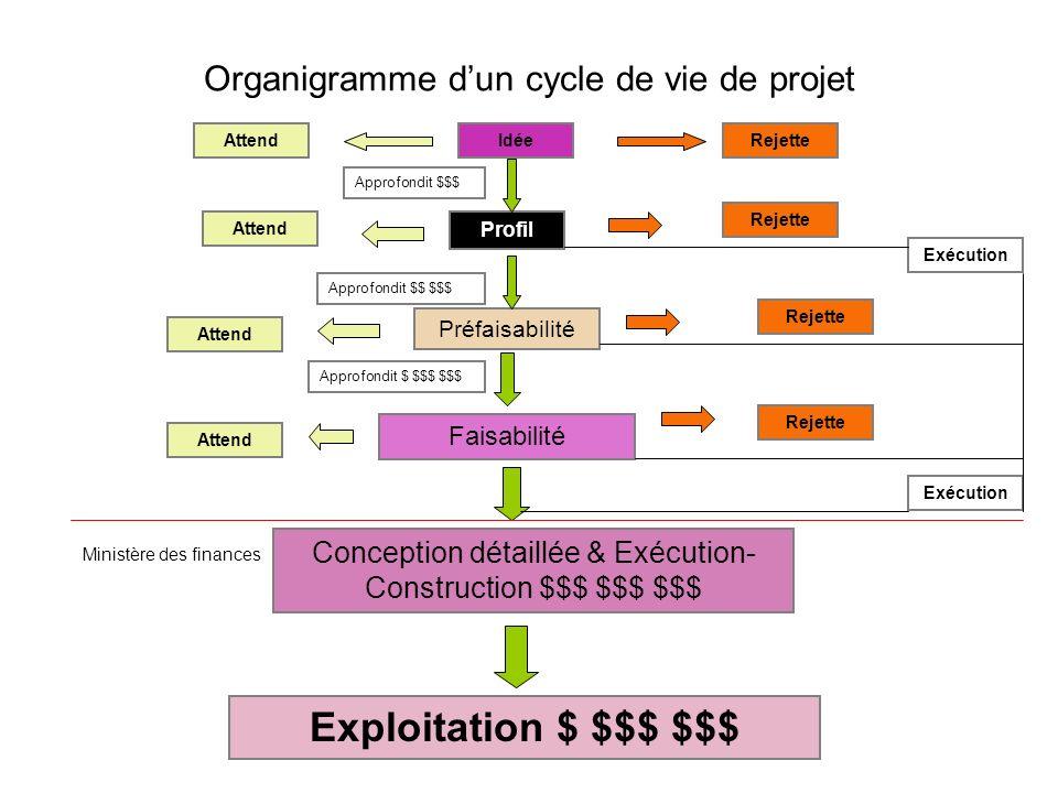 Organigramme dun cycle de vie de projet Idée Profil Préfaisabilité Faisabilité Conception détaillée & Exécution- Construction $$$ $$$ $$$ Exploitation