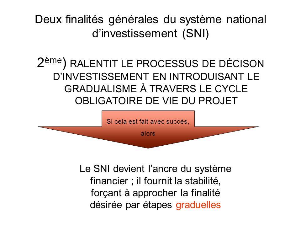 Deux finalités générales du système national dinvestissement (SNI) 2 ème ) RALENTIT LE PROCESSUS DE DÉCISON DINVESTISSEMENT EN INTRODUISANT LE GRADUALISME À TRAVERS LE CYCLE OBLIGATOIRE DE VIE DU PROJET Si cela est fait avec succès, alors Le SNI devient lancre du système financier ; il fournit la stabilité, forçant à approcher la finalité désirée par étapes graduelles