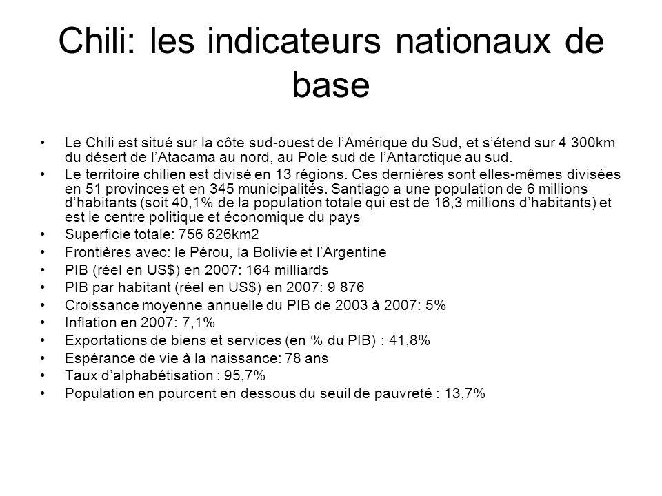 Chili: les indicateurs nationaux de base Le Chili est situé sur la côte sud-ouest de lAmérique du Sud, et sétend sur 4 300km du désert de lAtacama au nord, au Pole sud de lAntarctique au sud.