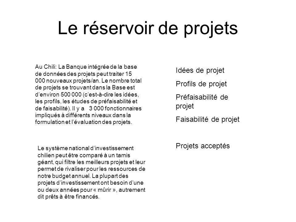 Le réservoir de projets Au Chili: La Banque intégrée de la base de données des projets peut traiter 15 000 nouveaux projets/an.