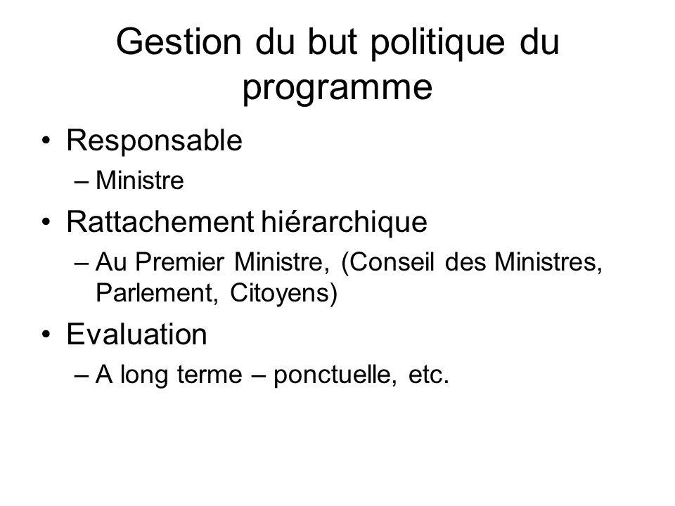 Gestion du but politique du programme Responsable –Ministre Rattachement hiérarchique –Au Premier Ministre, (Conseil des Ministres, Parlement, Citoyen