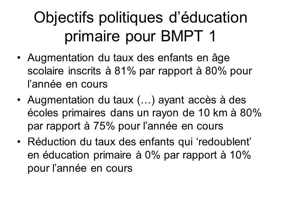 Objectifs politiques déducation primaire pour BMPT 1 Augmentation du taux des enfants en âge scolaire inscrits à 81% par rapport à 80% pour lannée en