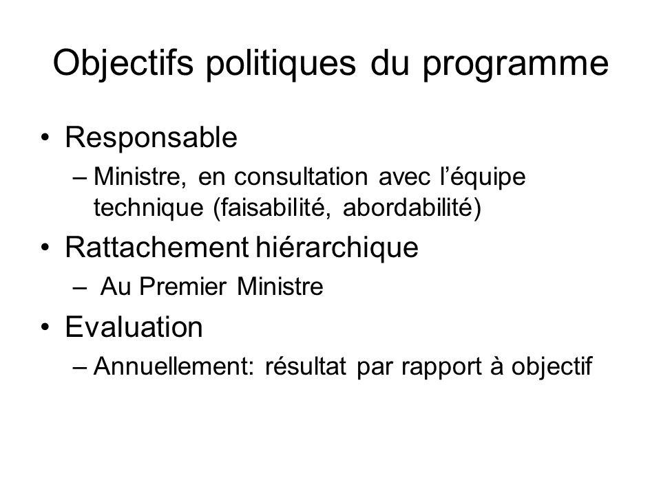 Objectifs politiques du programme Responsable –Ministre, en consultation avec léquipe technique (faisabilité, abordabilité) Rattachement hiérarchique