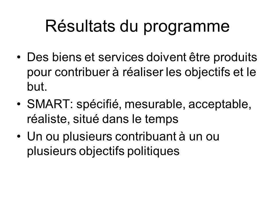 Résultats du programme Des biens et services doivent être produits pour contribuer à réaliser les objectifs et le but. SMART: spécifié, mesurable, acc