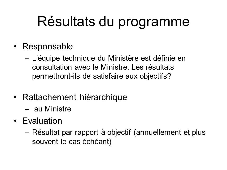 Résultats du programme Responsable –L'équipe technique du Ministère est définie en consultation avec le Ministre. Les résultats permettront-ils de sat