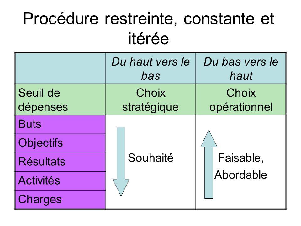 Procédure restreinte, constante et itérée Du haut vers le bas Du bas vers le haut Seuil de dépenses Choix stratégique Choix opérationnel Buts Souhaité