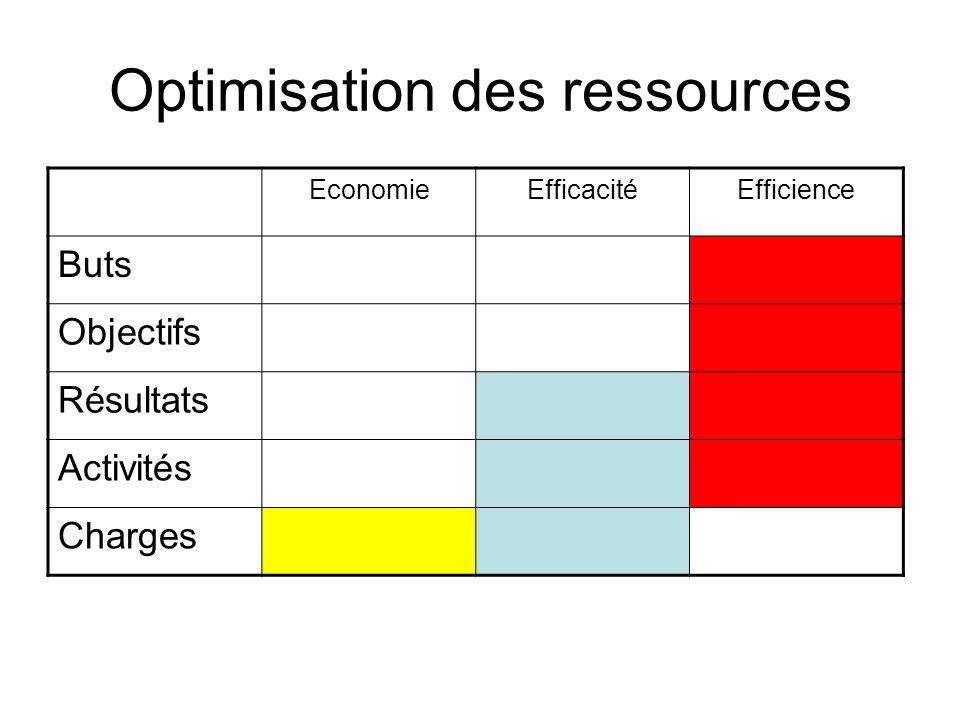 Optimisation des ressources EconomieEfficacitéEfficience Buts Objectifs Résultats Activités Charges