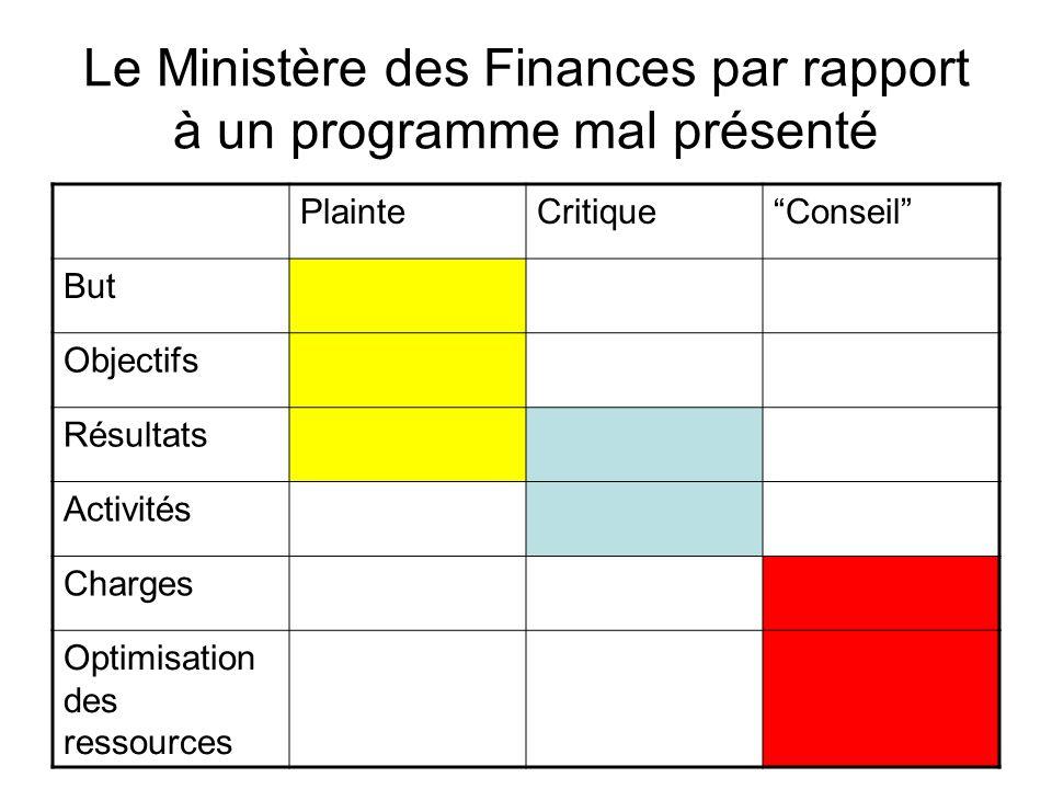 Le Ministère des Finances par rapport à un programme mal présenté PlainteCritiqueConseil But Objectifs Résultats Activités Charges Optimisation des re