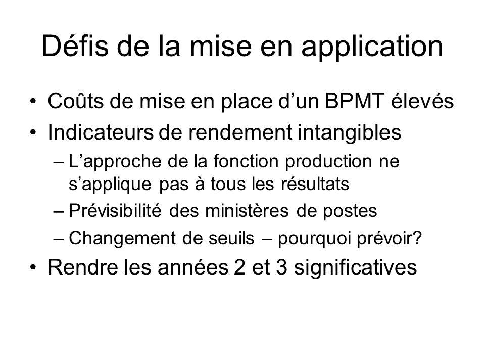 Défis de la mise en application Coûts de mise en place dun BPMT élevés Indicateurs de rendement intangibles –Lapproche de la fonction production ne sa