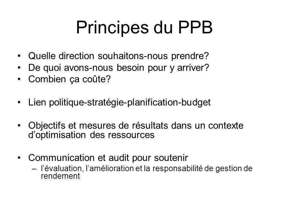 Principes du PPB Quelle direction souhaitons-nous prendre? De quoi avons-nous besoin pour y arriver? Combien ça coûte? Lien politique-stratégie-planif