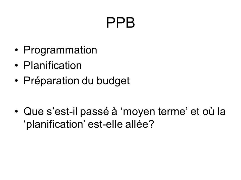 Les programmes englobent Nom de programme Description de programme Politique de programme Buts politiques de programme Objectifs politiques de programme Sous-programmesde programme Projets de programme Résultats de programme Activités de programme Charges (dépenses) de programme