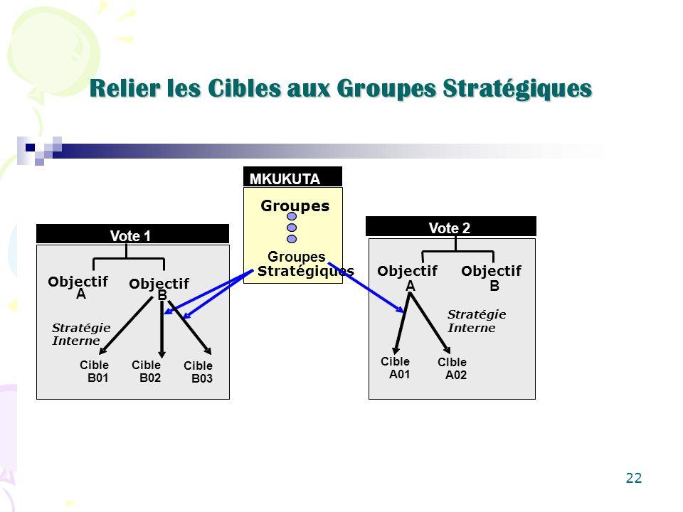 22 Relier les Cibles aux Groupes Stratégiques MKUKUTA Groupes Stratégiques Vote 1 Objectif A B Cible B01 Cible B02 Cible B03 Stratégie Interne Vote 2 Objectif A B Cible A01 CIble A02 Stratégie Interne
