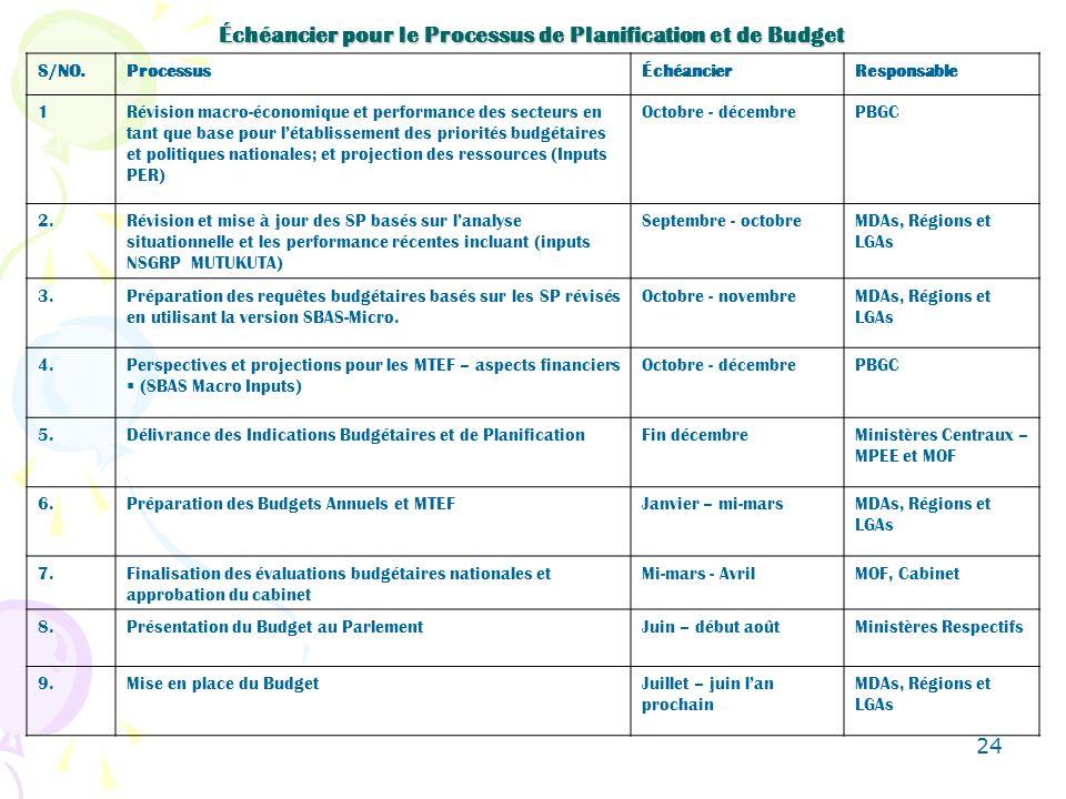 24 Échéancier pour le Processus de Planification et de Budget S/NO.ProcessusÉchéancierResponsable 1Révision macro-économique et performance des secteurs en tant que base pour létablissement des priorités budgétaires et politiques nationales; et projection des ressources (Inputs PER) Octobre - décembrePBGC 2.Révision et mise à jour des SP basés sur lanalyse situationnelle et les performance récentes incluant (inputs NSGRP MUTUKUTA) Septembre - octobreMDAs, Régions et LGAs 3.Préparation des requêtes budgétaires basés sur les SP révisés en utilisant la version SBAS-Micro.
