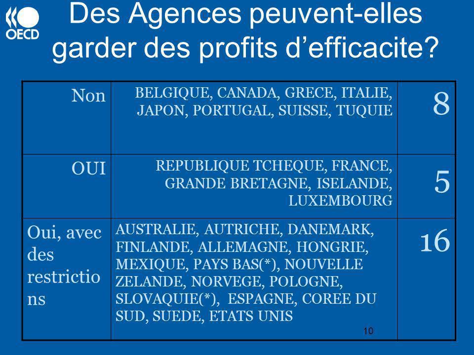 10 Des Agences peuvent-elles garder des profits defficacite? Non BELGIQUE, CANADA, GRECE, ITALIE, JAPON, PORTUGAL, SUISSE, TUQUIE 8 OUI REPUBLIQUE TCH