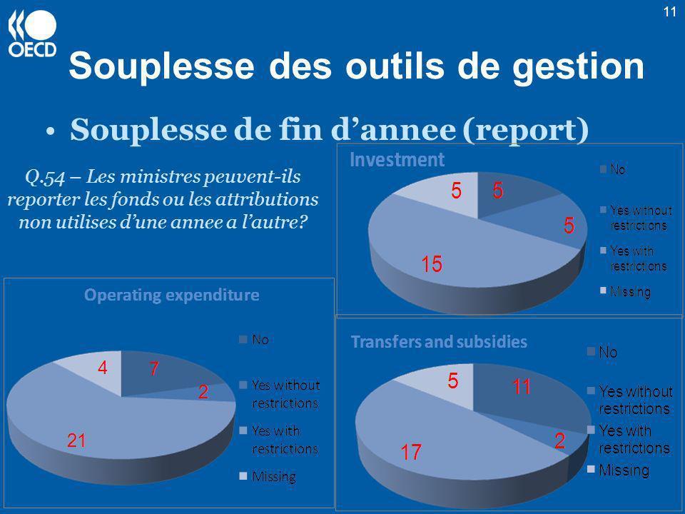 Souplesse de fin dannee (report) 11 Souplesse des outils de gestion Q.54 – Les ministres peuvent-ils reporter les fonds ou les attributions non utilis