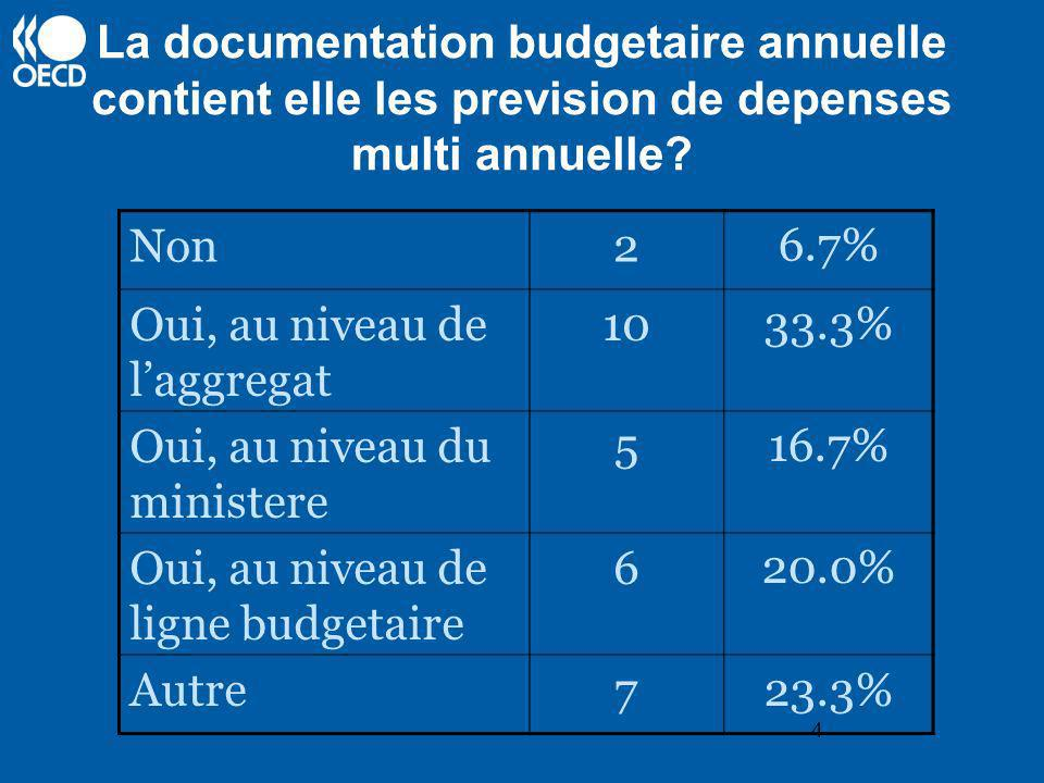 4 La documentation budgetaire annuelle contient elle les prevision de depenses multi annuelle? Non26.7% Oui, au niveau de laggregat 1033.3% Oui, au ni
