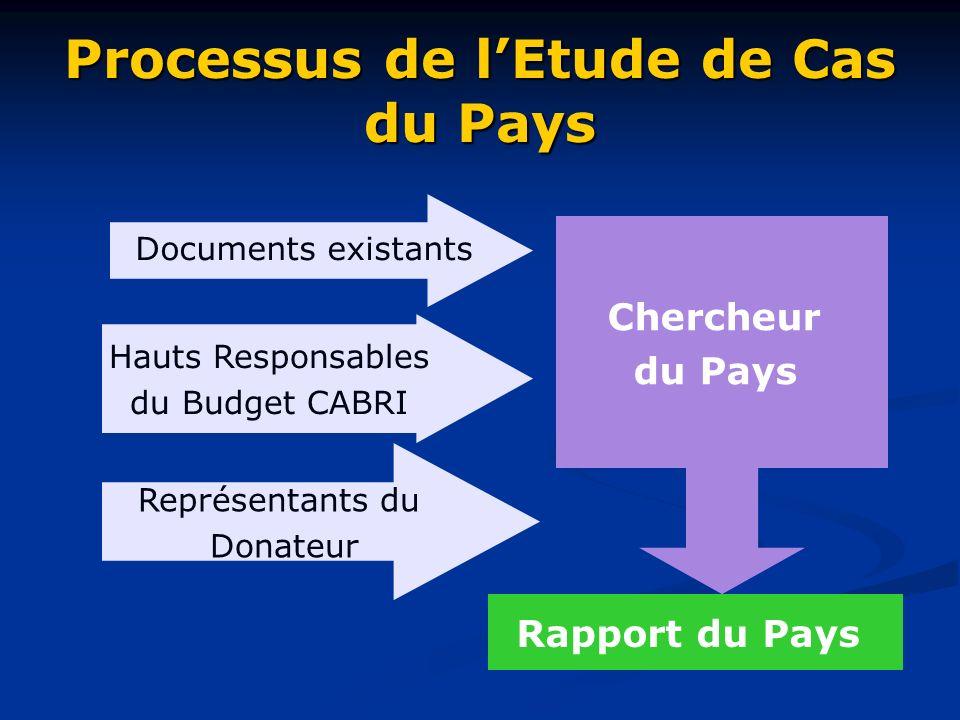Processus de lEtude de Cas du Pays Chercheur du Pays Rapport du Pays Documents existants Hauts Responsables du Budget CABRI Représentants du Donateur