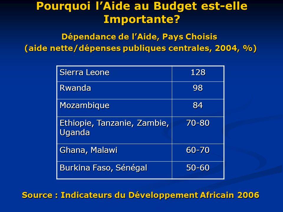 Pourquoi lAide au Budget est-elle Importante.