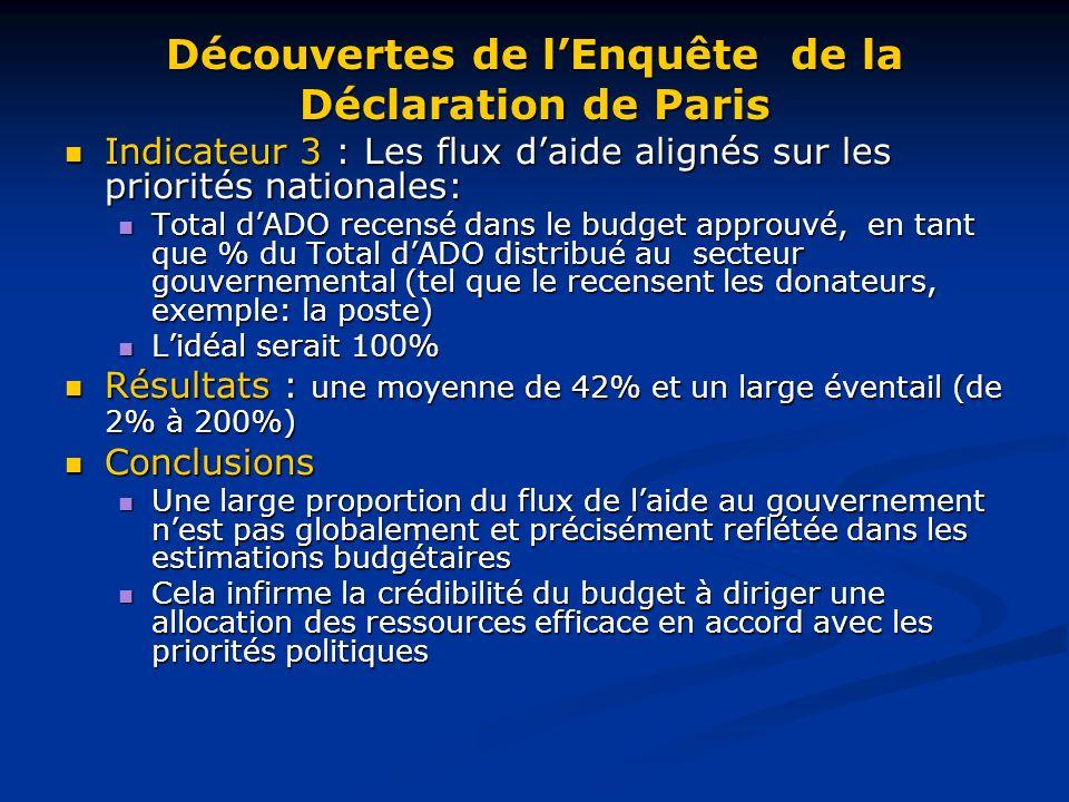 Découvertes de lEnquête de la Déclaration de Paris Indicateur 3 : Les flux daide alignés sur les priorités nationales: Indicateur 3 : Les flux daide alignés sur les priorités nationales: Total dADO recensé dans le budget approuvé, en tant que % du Total dADO distribué au secteur gouvernemental (tel que le recensent les donateurs, exemple: la poste) Total dADO recensé dans le budget approuvé, en tant que % du Total dADO distribué au secteur gouvernemental (tel que le recensent les donateurs, exemple: la poste) Lidéal serait 100% Lidéal serait 100% Résultats : une moyenne de 42% et un large éventail (de 2% à 200%) Résultats : une moyenne de 42% et un large éventail (de 2% à 200%) Conclusions Conclusions Une large proportion du flux de laide au gouvernement nest pas globalement et précisément reflétée dans les estimations budgétaires Une large proportion du flux de laide au gouvernement nest pas globalement et précisément reflétée dans les estimations budgétaires Cela infirme la crédibilité du budget à diriger une allocation des ressources efficace en accord avec les priorités politiques Cela infirme la crédibilité du budget à diriger une allocation des ressources efficace en accord avec les priorités politiques