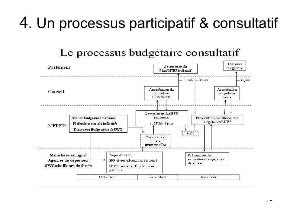 18 4. Un processus participatif & consultatif
