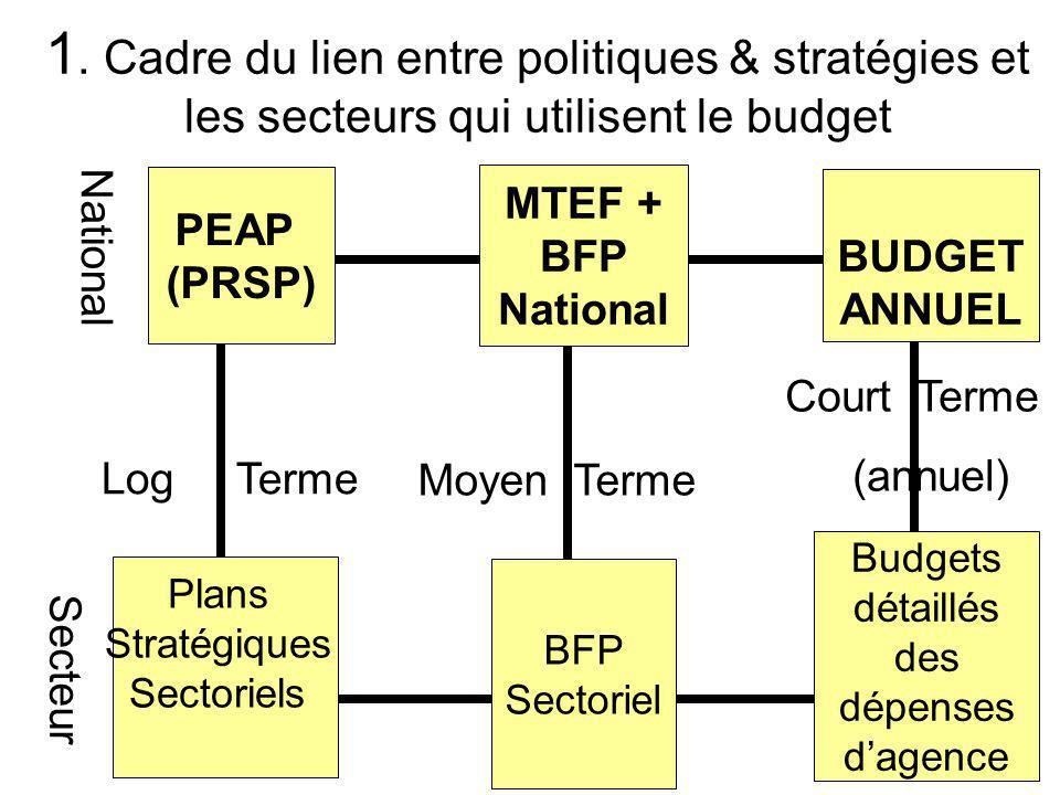 8 BFP Sectoriel Budgets détaillés des dépenses dagence MTEF + BFP National BUDGET ANNUEL Log Terme Moyen Terme PEAP (PRSP) Plans Stratégiques Sectoriels National Court Terme (annuel) Secteur 1.