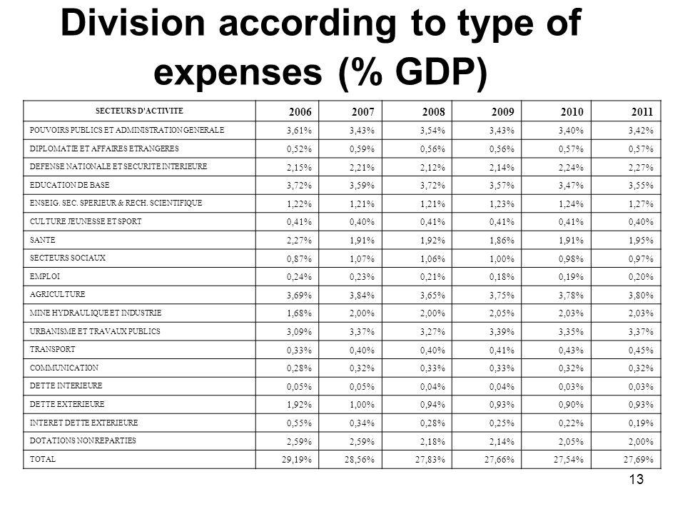 13 Division according to type of expenses (% GDP) SECTEURS D ACTIVITE 200620072008200920102011 POUVOIRS PUBLICS ET ADMINISTRATION GENERALE 3,61%3,43%3,54%3,43%3,40%3,42% DIPLOMATIE ET AFFAIRES ETRANGERES 0,52%0,59%0,56% 0,57% DEFENSE NATIONALE ET SECURITE INTERIEURE 2,15%2,21%2,12%2,14%2,24%2,27% EDUCATION DE BASE 3,72%3,59%3,72%3,57%3,47%3,55% ENSEIG.
