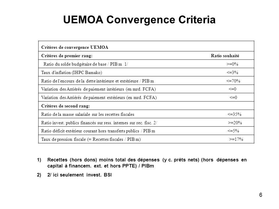 6 UEMOA Convergence Criteria Critères de convergence UEMOA Critères de premier rang: Ratio souhaité Ratio du solde budgétaire de base / PIB m 1/ >=0% Taux d inflation (IHPC Bamako) <=3% Ratio de l encours de la dette intérieure et extérieure / PIB m <=70% Variation des Arriérés de paiement intérieurs (en mrd.