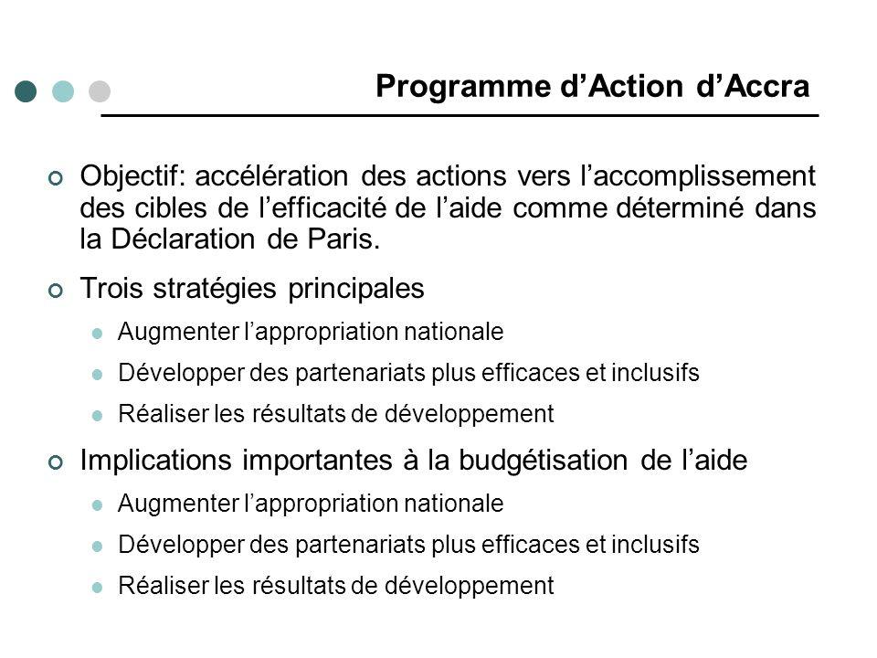 Programme dAction dAccra Objectif: accélération des actions vers laccomplissement des cibles de lefficacité de laide comme déterminé dans la Déclaration de Paris.