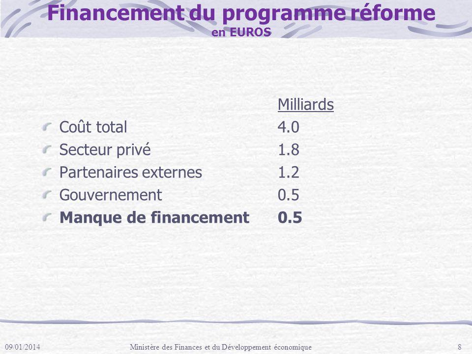 Financement du programme réforme en EUROS Milliards Coût total4.0 Secteur privé1.8 Partenaires externes1.2 Gouvernement0.5 Manque de financement 0.5 09/01/2014Ministère des Finances et du Développement économique8