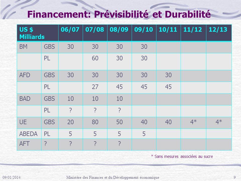Financement: Prévisibilité et Durabilité US $ Milliards 06/0707/0808/0909/1010/1111/1212/13 BMGBS30 PL6030 AFDGBS30 PL2745 BADGBS10 PL .