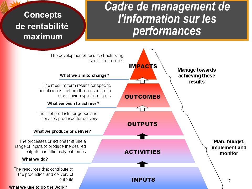 7 Cadre de management de l'information sur les performances Concepts de rentabilité maximum