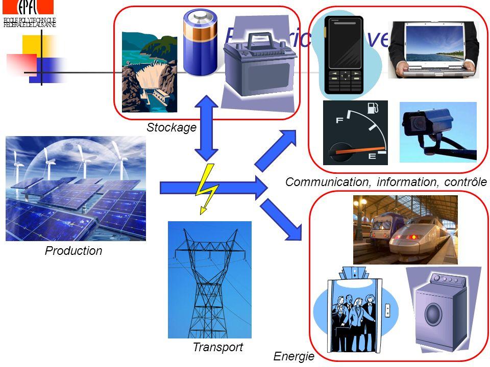 ECOLE POLYTECHNIQUE FEDERALE DE LAUSANNE Electricité - vecteur Production Transport Communication, information, contrôle Energie Stockage