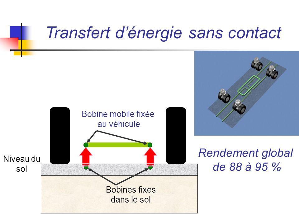 Transfert dénergie sans contact Niveau du sol Bobines fixes dans le sol Bobine mobile fixée au véhicule Rendement global de 88 à 95 %