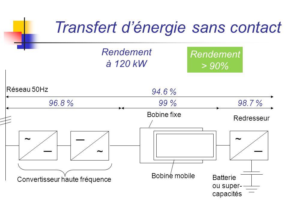 ECOLE POLYTECHNIQUE FEDERALE DE LAUSANNE ~ ~ Réseau 50Hz Convertisseur haute fréquence ~ Redresseur Batterie ou super- capacités Bobine fixe Bobine mo