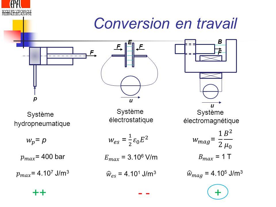 ECOLE POLYTECHNIQUE FEDERALE DE LAUSANNE FF u E Système électrostatique u B F Système électromagnétique ++ - - + p F Système hydropneumatique Conversi
